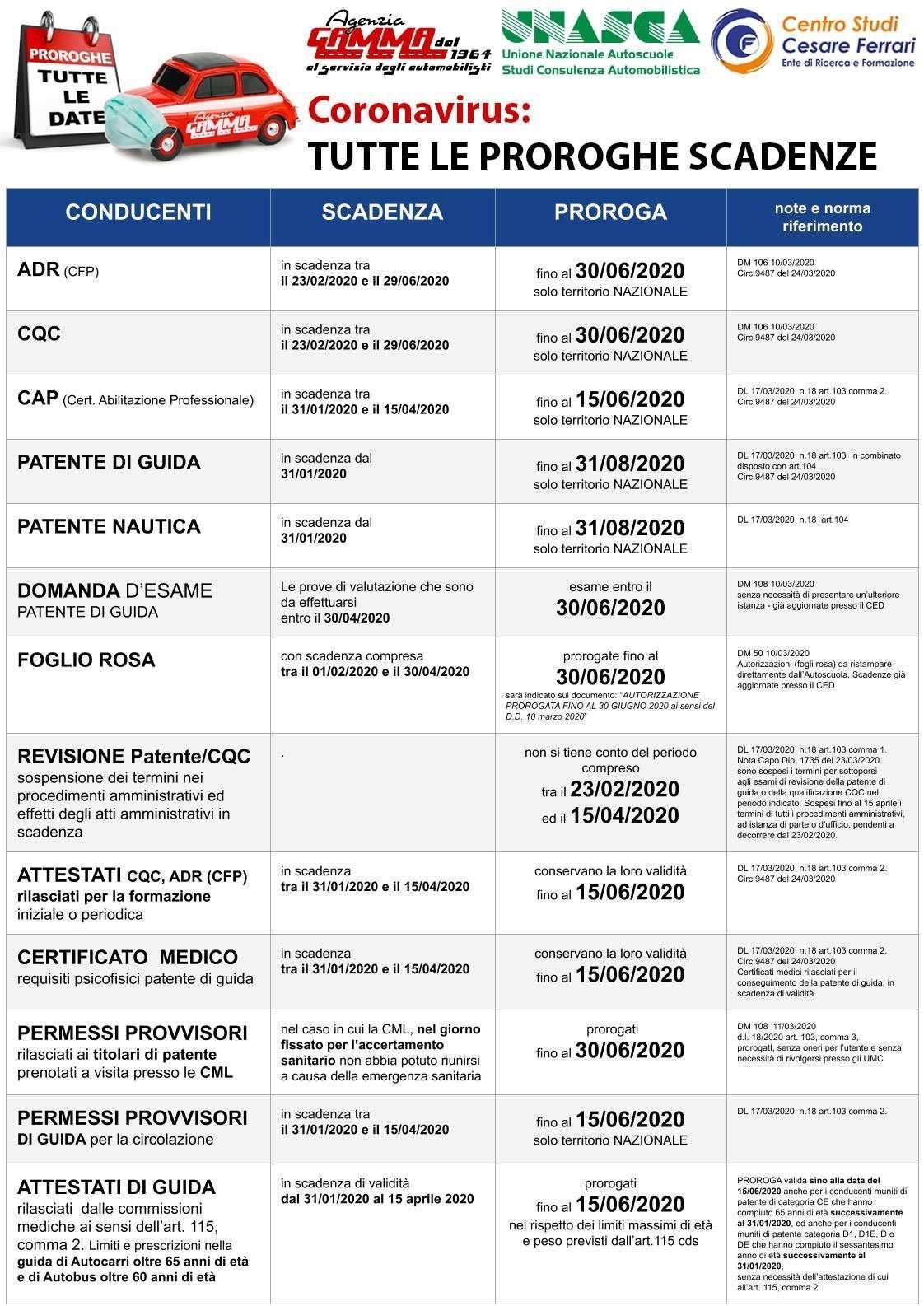 Coronavirus: Riepilogo proroghe scadenze